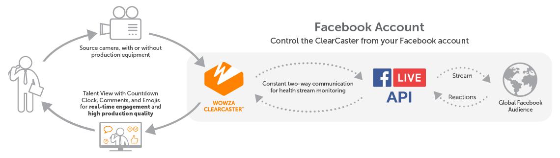 Wowza-workflow