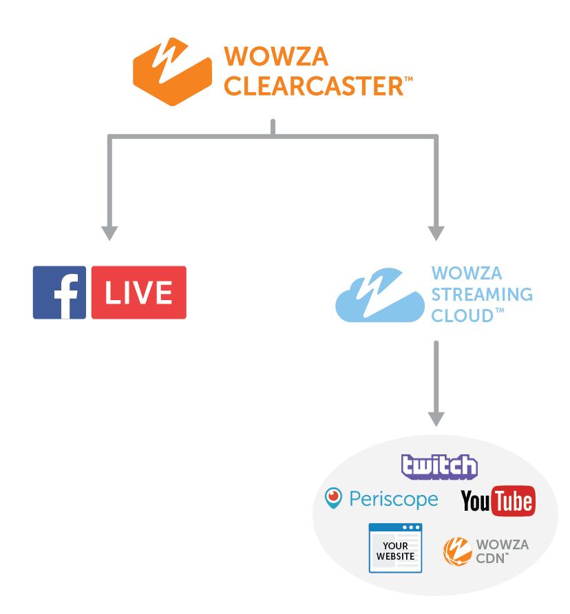 wowza-simulcast